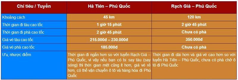 Giá vé tàu cao tốc Phú Quốc, Kinh nghiệm du lịch Phú Quốc