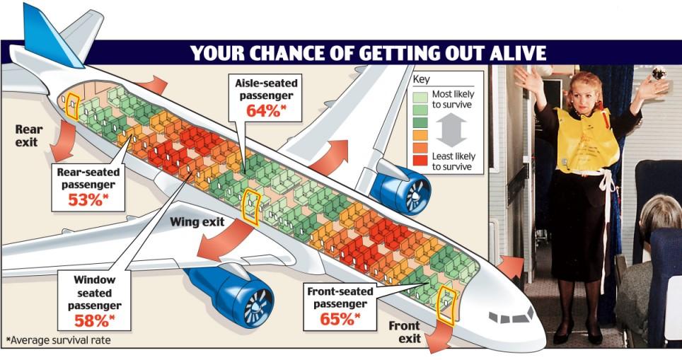 Ngồi chỗ nào trên máy bay thì cơ hội sống sót cao nhất?