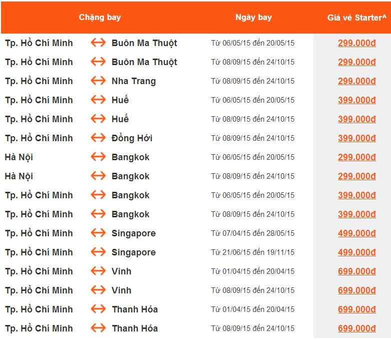 Cuối tuần, Jetstar tiếp tục bán vé rẻ 299k