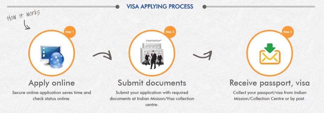 kinh nghiem xin visa an do