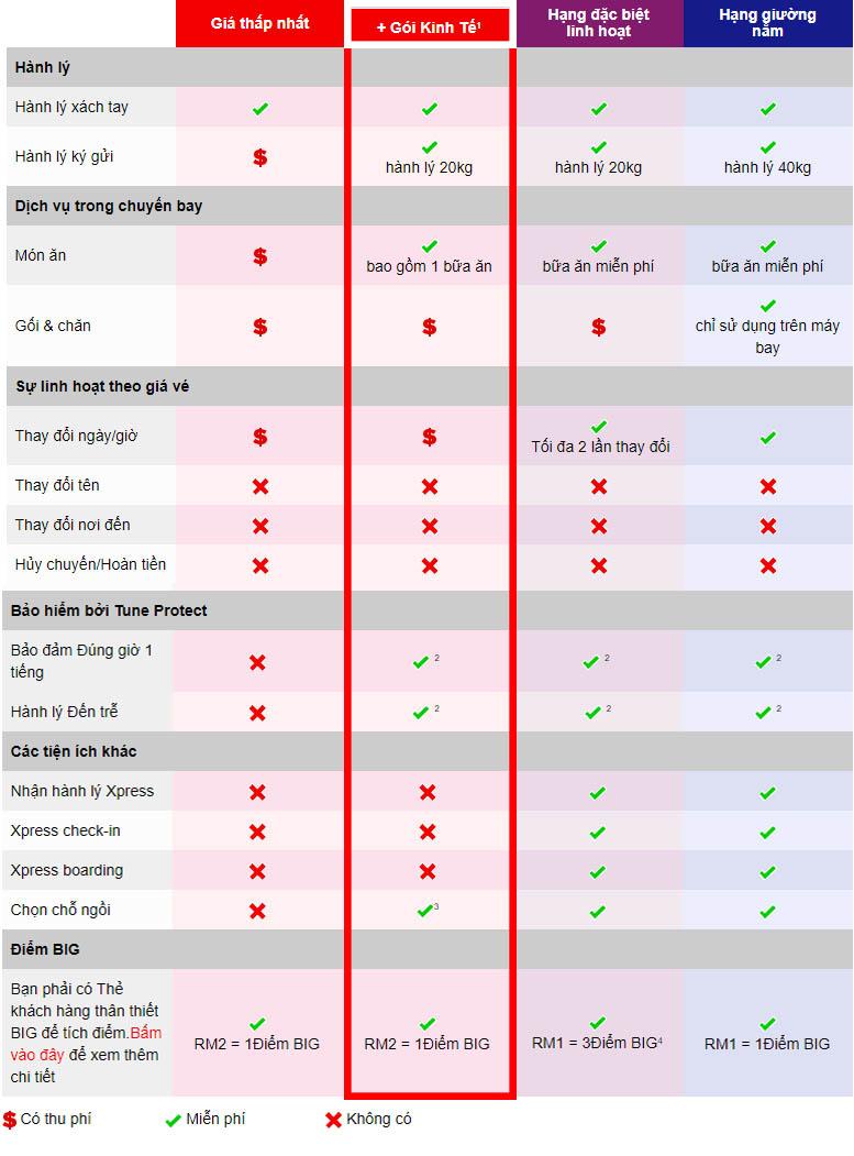 goi bay tiet kiem airasia Tiện lợi và tiết kiệm hơn với gói bay tiết kiệm của AirAsia